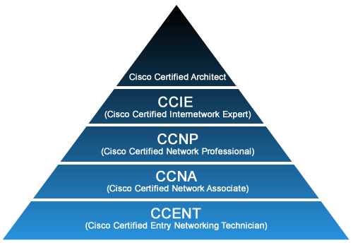 CCNA Certification Pathway
