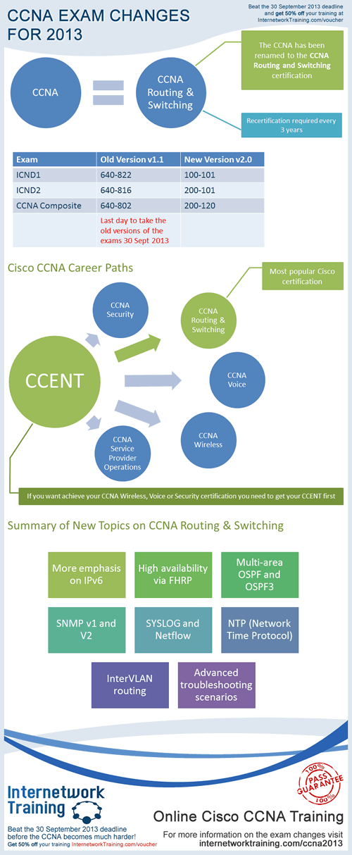 Learn all about the changes Cisco is making to the CCNA certification in 2013